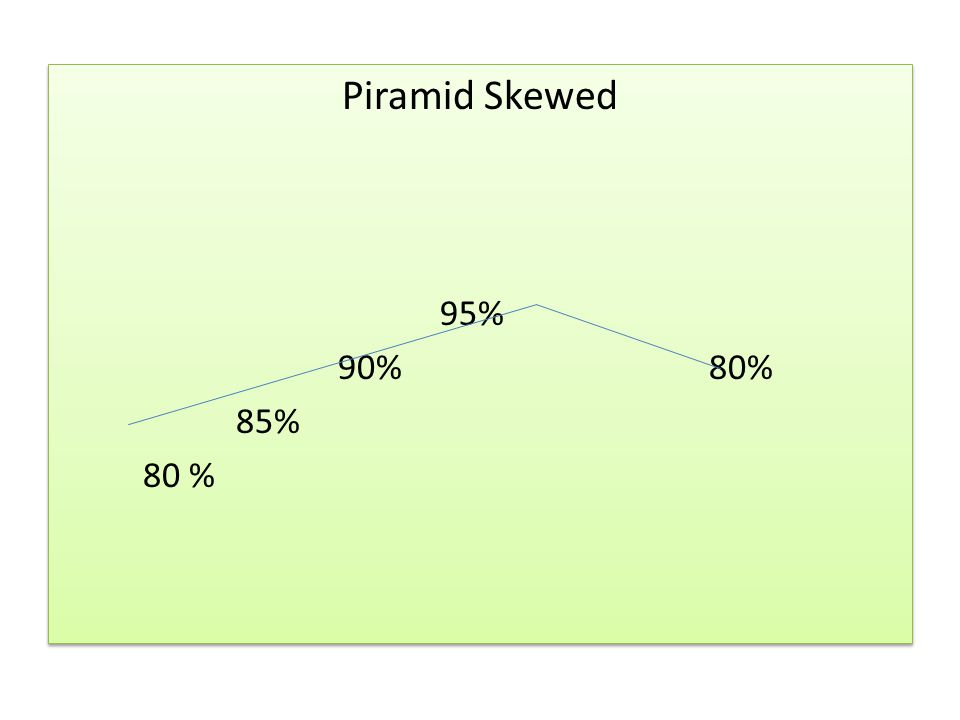 Piramid Skewed 95% 90% 80% 85% 80 %