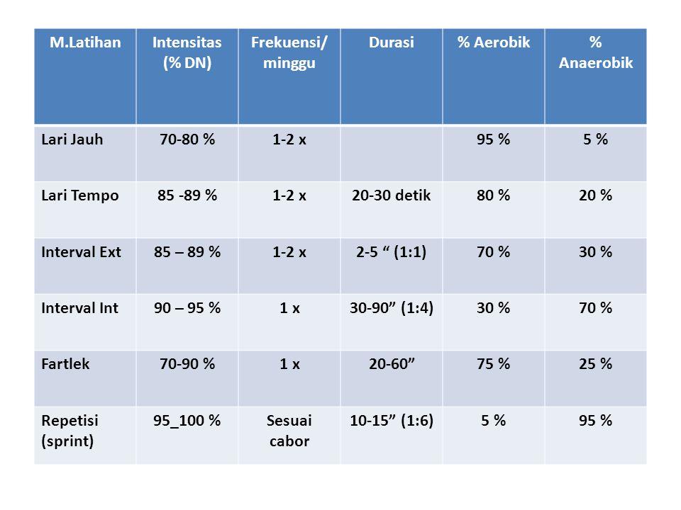 M.Latihan Intensitas (% DN) Frekuensi/minggu. Durasi. % Aerobik. % Anaerobik. Lari Jauh. 70-80 %