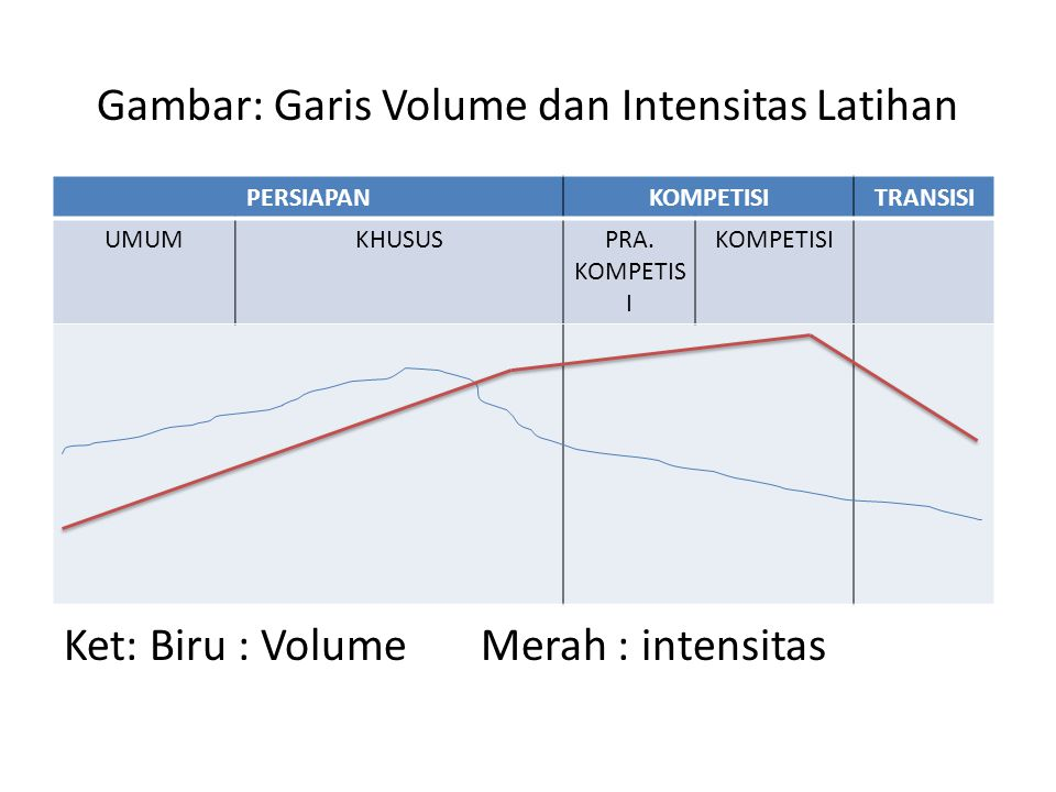 Gambar: Garis Volume dan Intensitas Latihan Ket: Biru : Volume Merah : intensitas