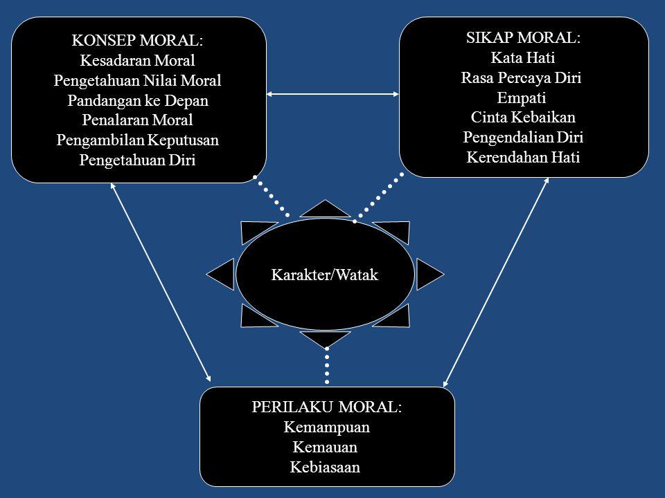 Pengetahuan Nilai Moral Pandangan ke Depan Penalaran Moral