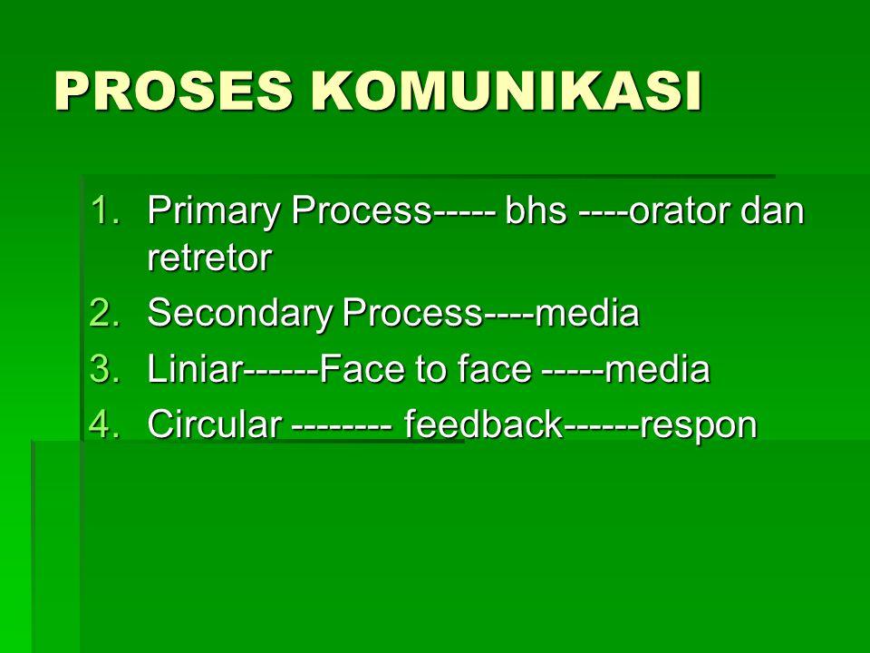 PROSES KOMUNIKASI Primary Process----- bhs ----orator dan retretor