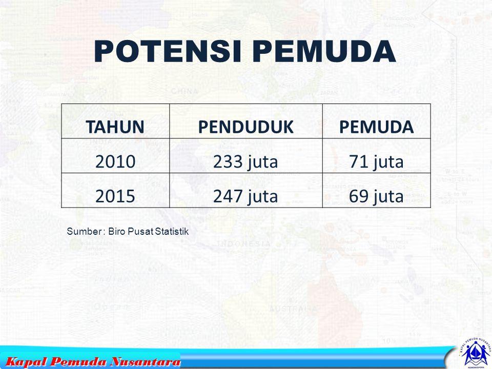 POTENSI PEMUDA TAHUN PENDUDUK PEMUDA 2010 233 juta 71 juta 2015