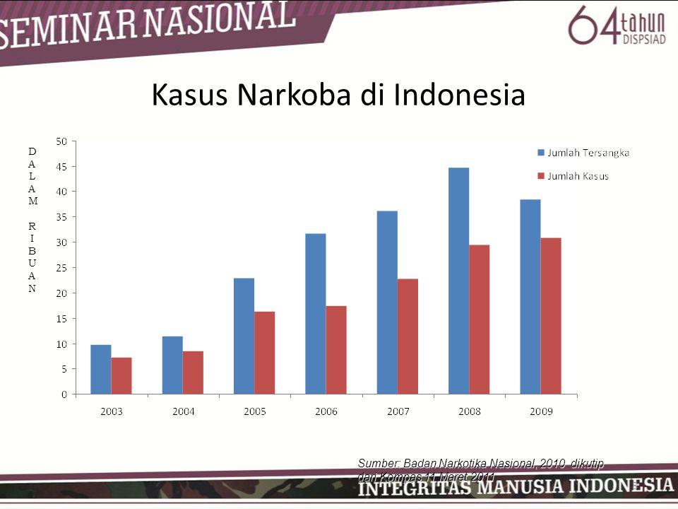 Kasus Narkoba di Indonesia