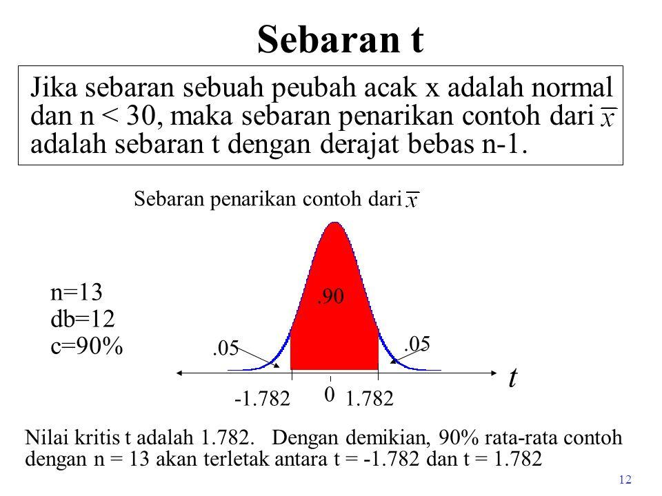 Sebaran t