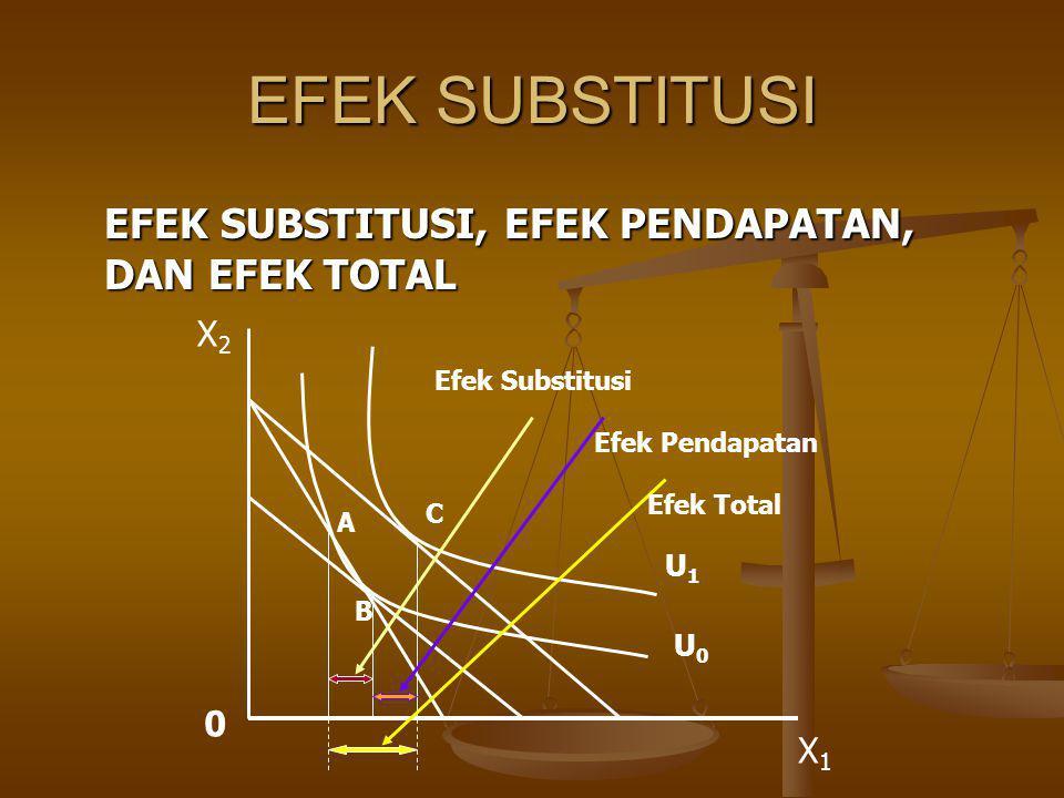 EFEK SUBSTITUSI EFEK SUBSTITUSI, EFEK PENDAPATAN, DAN EFEK TOTAL X2 X1