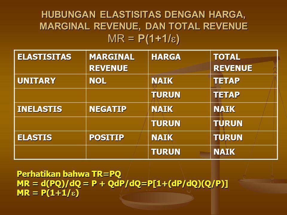 HUBUNGAN ELASTISITAS DENGAN HARGA, MARGINAL REVENUE, DAN TOTAL REVENUE MR = P(1+1/)