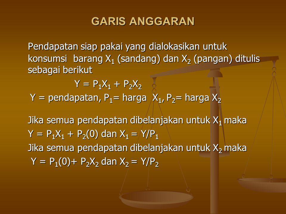 GARIS ANGGARAN Pendapatan siap pakai yang dialokasikan untuk konsumsi barang X1 (sandang) dan X2 (pangan) ditulis sebagai berikut.