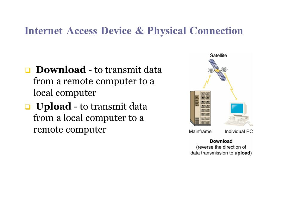 Internet Access Device & Physical Connection