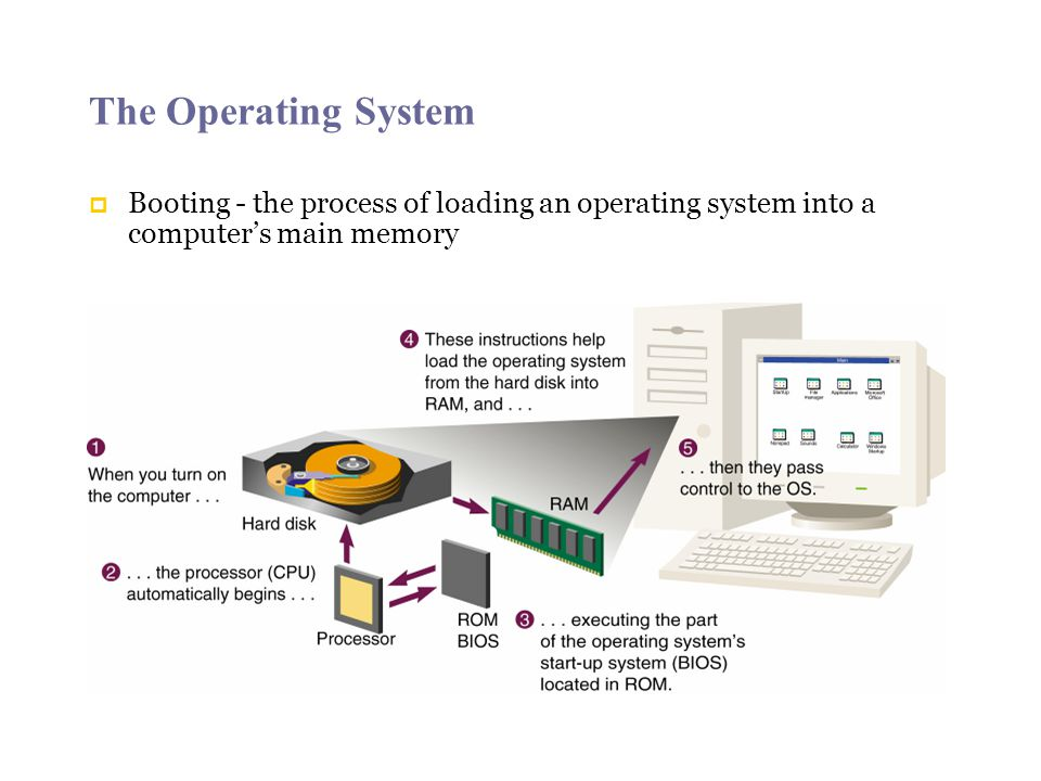 The Operating System Booting - the process of loading an operating system into a computer's main memory.
