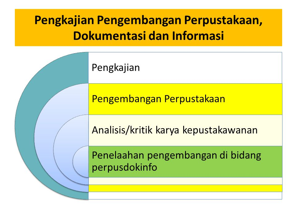 Pengkajian Pengembangan Perpustakaan, Dokumentasi dan Informasi