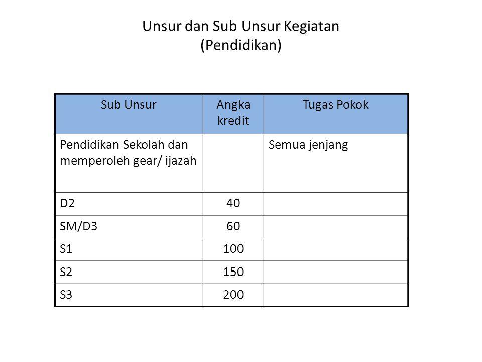 Unsur dan Sub Unsur Kegiatan (Pendidikan)