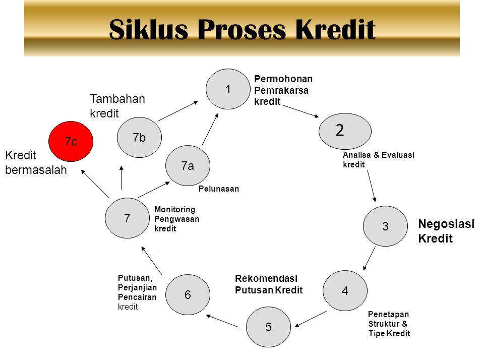 Siklus Proses Kredit 2 1 Tambahan kredit 7b 7c Kredit 7a bermasalah 7