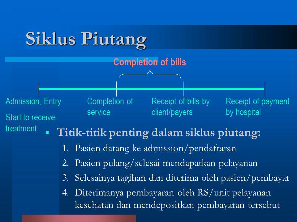 Siklus Piutang Titik-titik penting dalam siklus piutang: