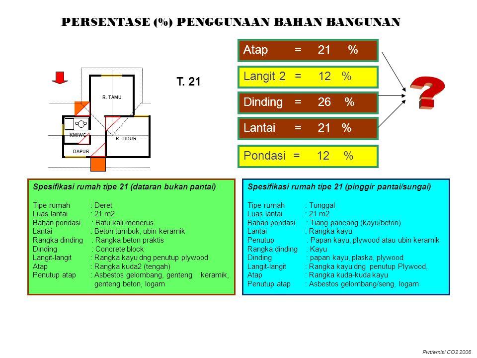 PERSENTASE (%) PENGGUNAAN BAHAN BANGUNAN