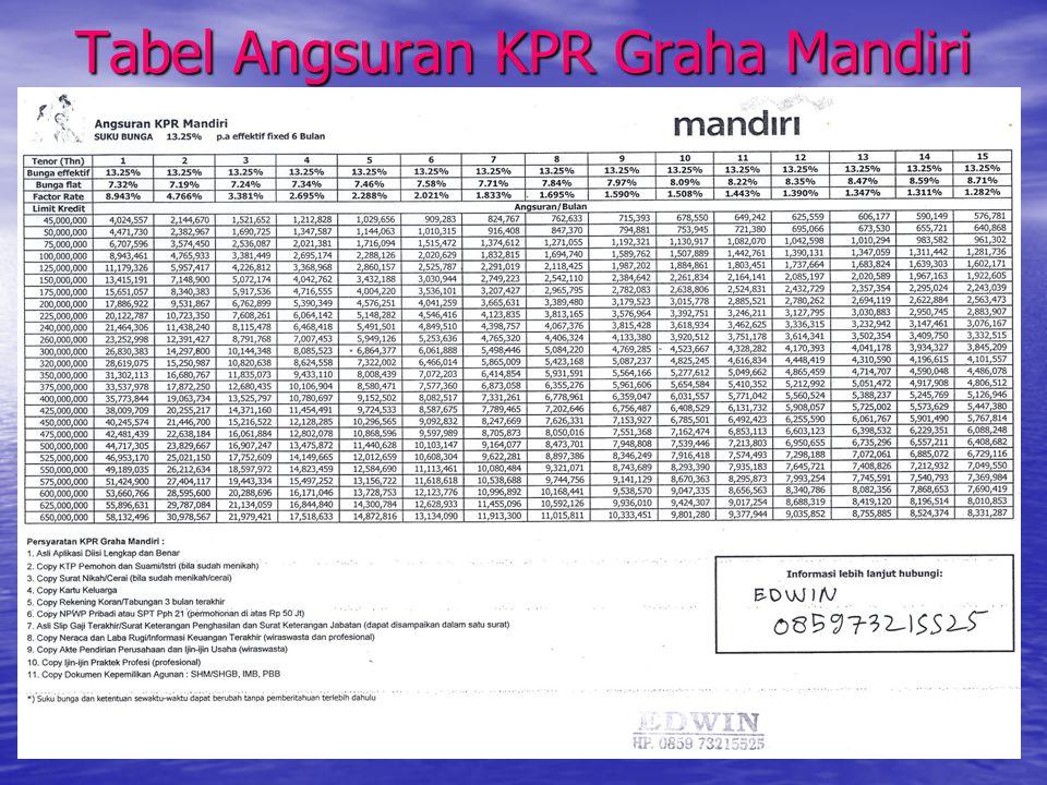 Tabel Angsuran KPR Graha Mandiri