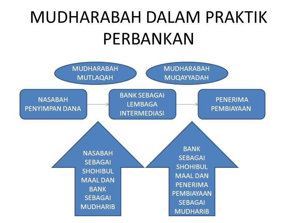 MUDHARABAH DALAM PRAKTIK PERBANKAN