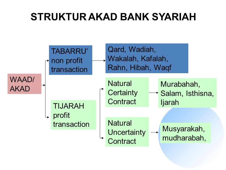 STRUKTUR AKAD BANK SYARIAH