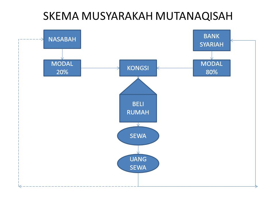 SKEMA MUSYARAKAH MUTANAQISAH