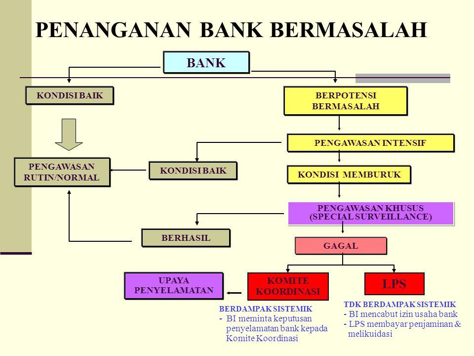 Penanganan Bank Bermasalah