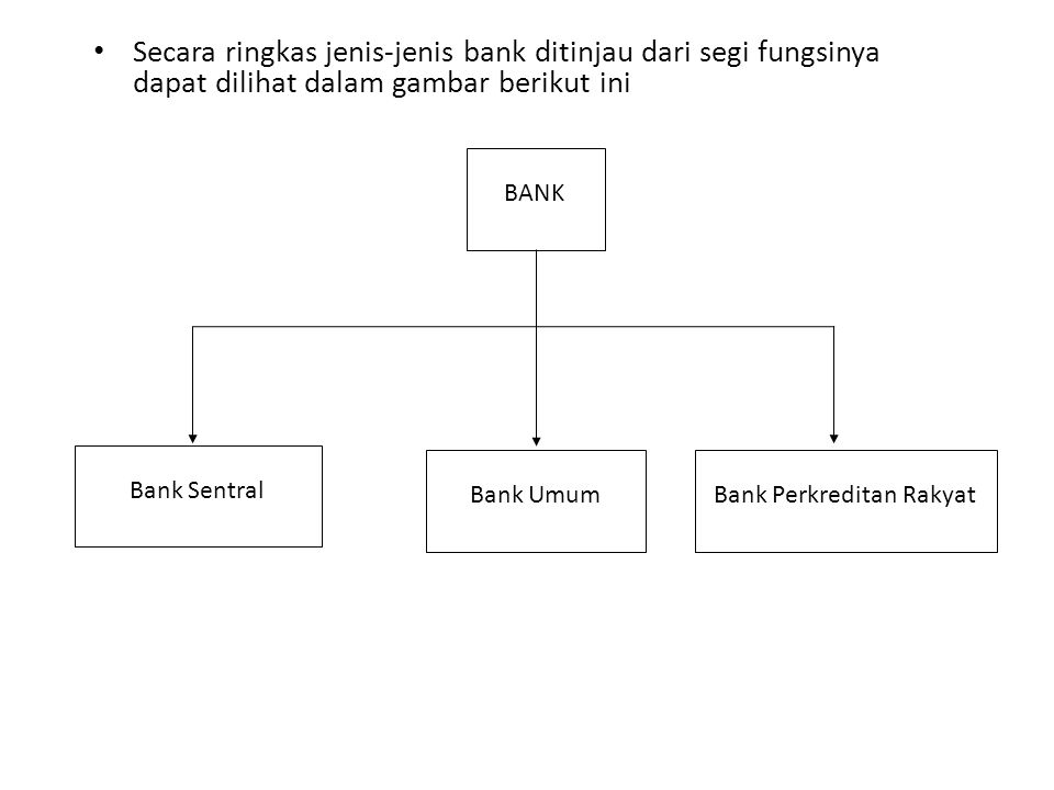 Bank Perkreditan Rakyat