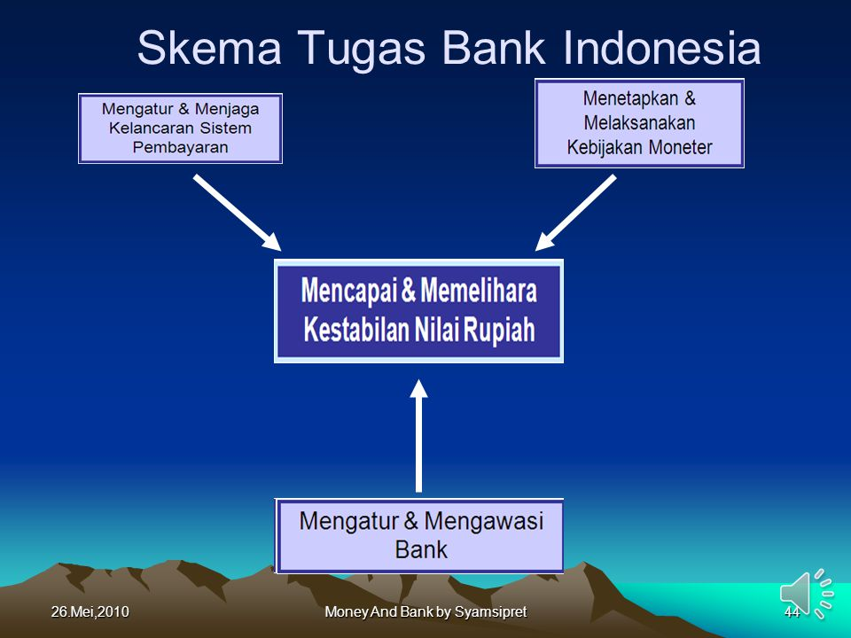 Skema Tugas Bank Indonesia