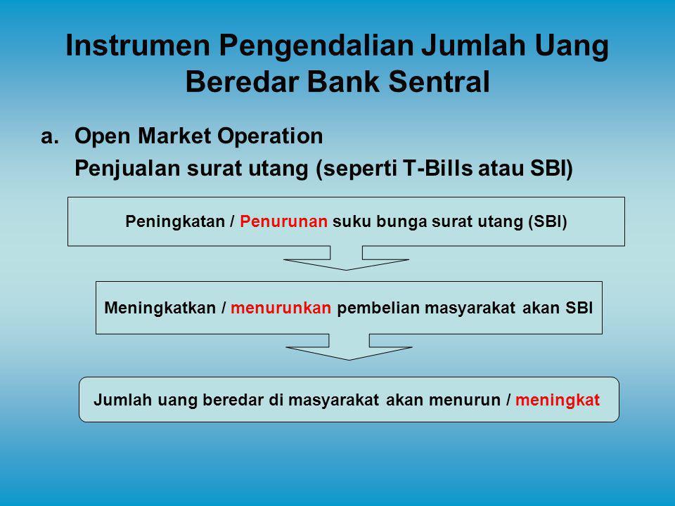 Instrumen Pengendalian Jumlah Uang Beredar Bank Sentral