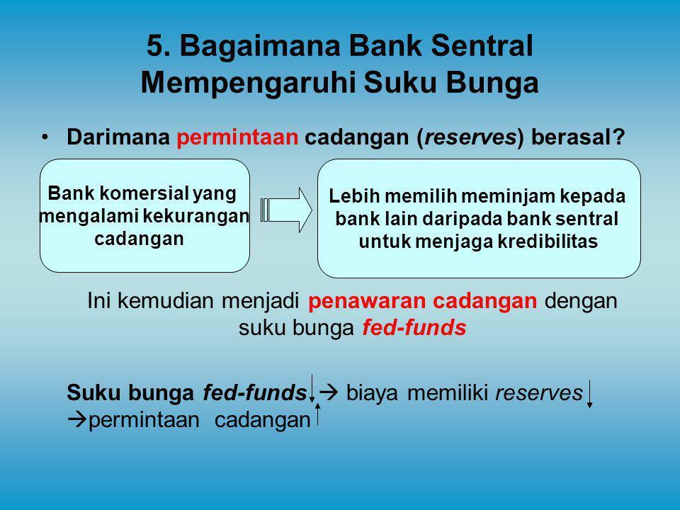5. Bagaimana Bank Sentral Mempengaruhi Suku Bunga