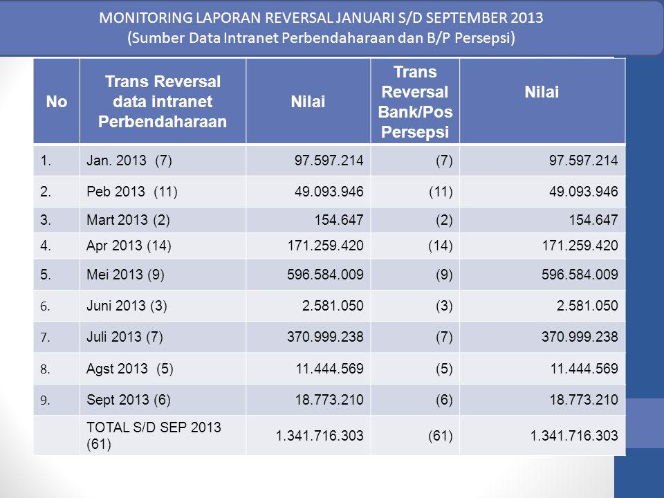 MONITORING LAPORAN REVERSAL JANUARI S/D SEPTEMBER 2013