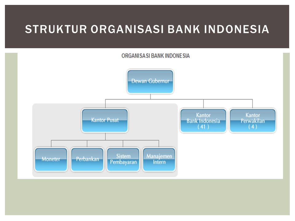 Struktur Organisasi Bank Indonesia