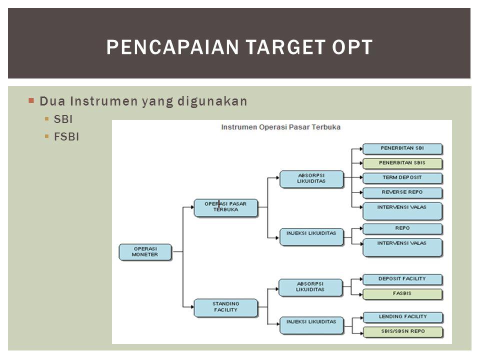 PENCAPAIAN TARGET OPT Dua Instrumen yang digunakan SBI FSBI