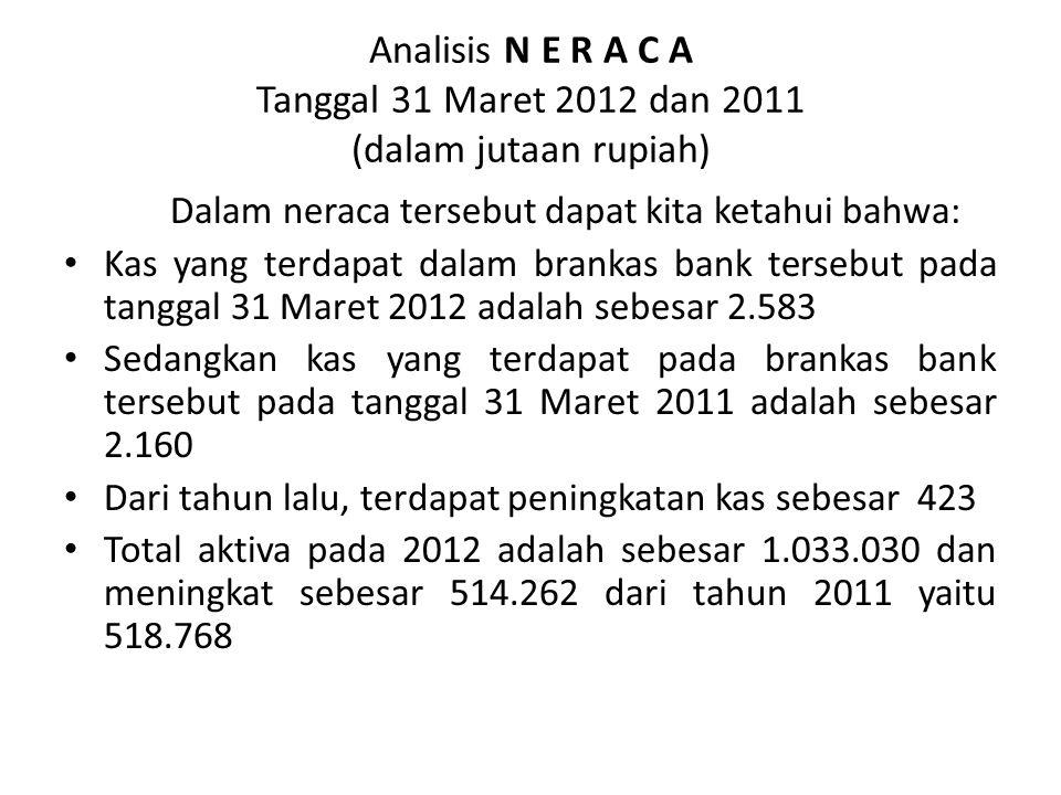 Analisis N E R A C A Tanggal 31 Maret 2012 dan 2011 (dalam jutaan rupiah)