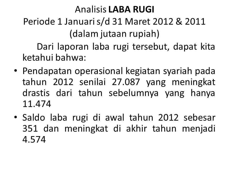 Analisis LABA RUGI Periode 1 Januari s/d 31 Maret 2012 & 2011 (dalam jutaan rupiah)