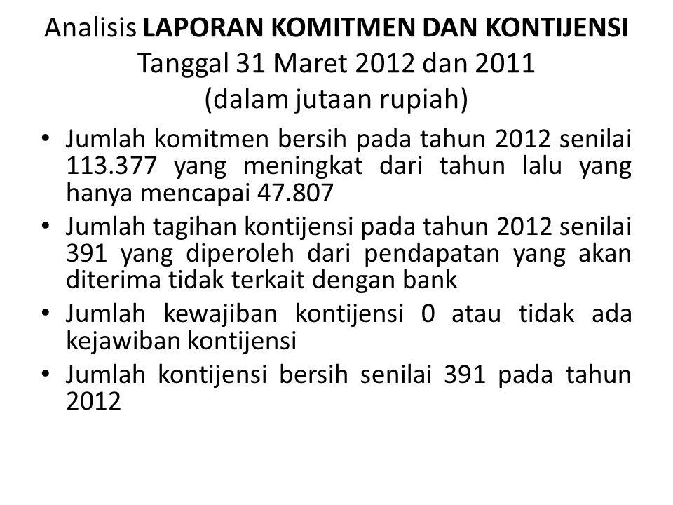 Analisis LAPORAN KOMITMEN DAN KONTIJENSI Tanggal 31 Maret 2012 dan 2011 (dalam jutaan rupiah)