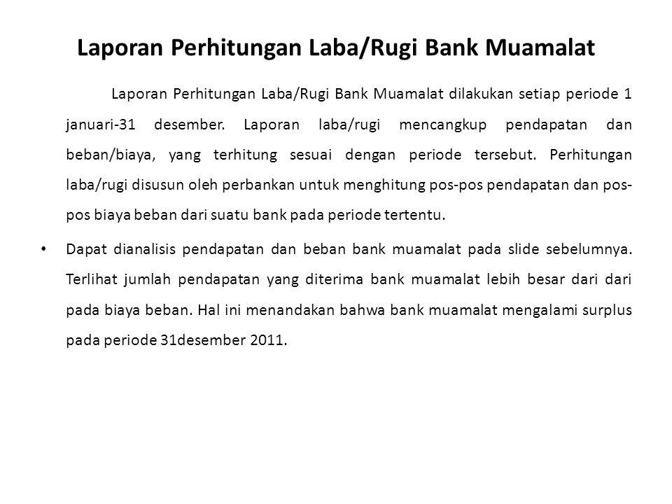 Laporan Perhitungan Laba/Rugi Bank Muamalat