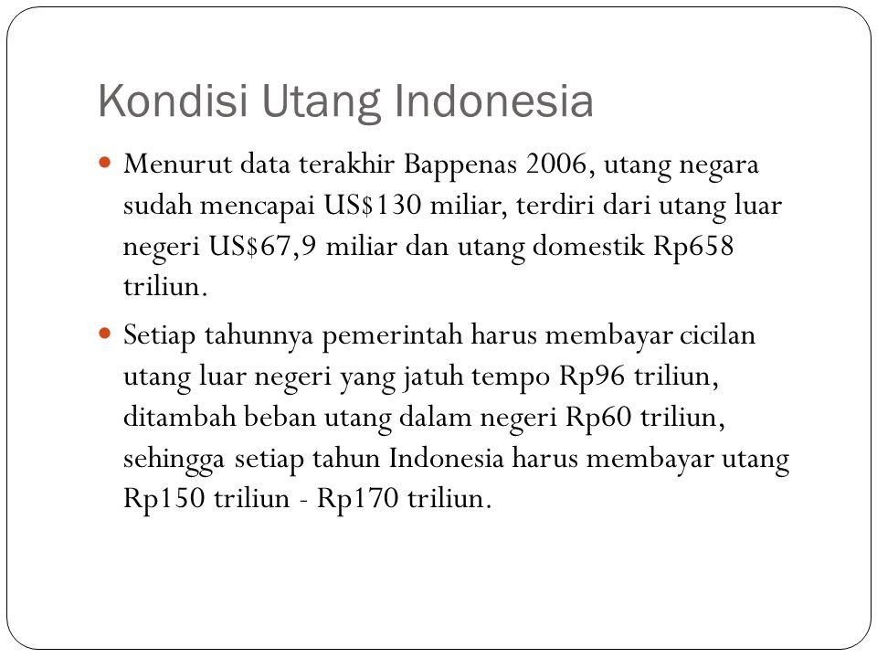 Kondisi Utang Indonesia