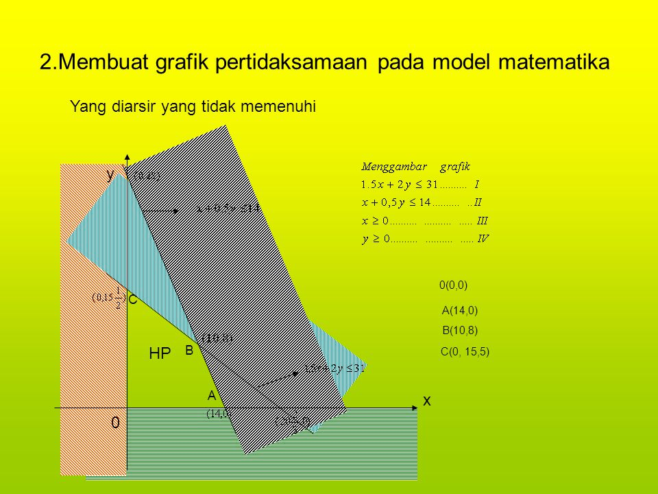 2.Membuat grafik pertidaksamaan pada model matematika