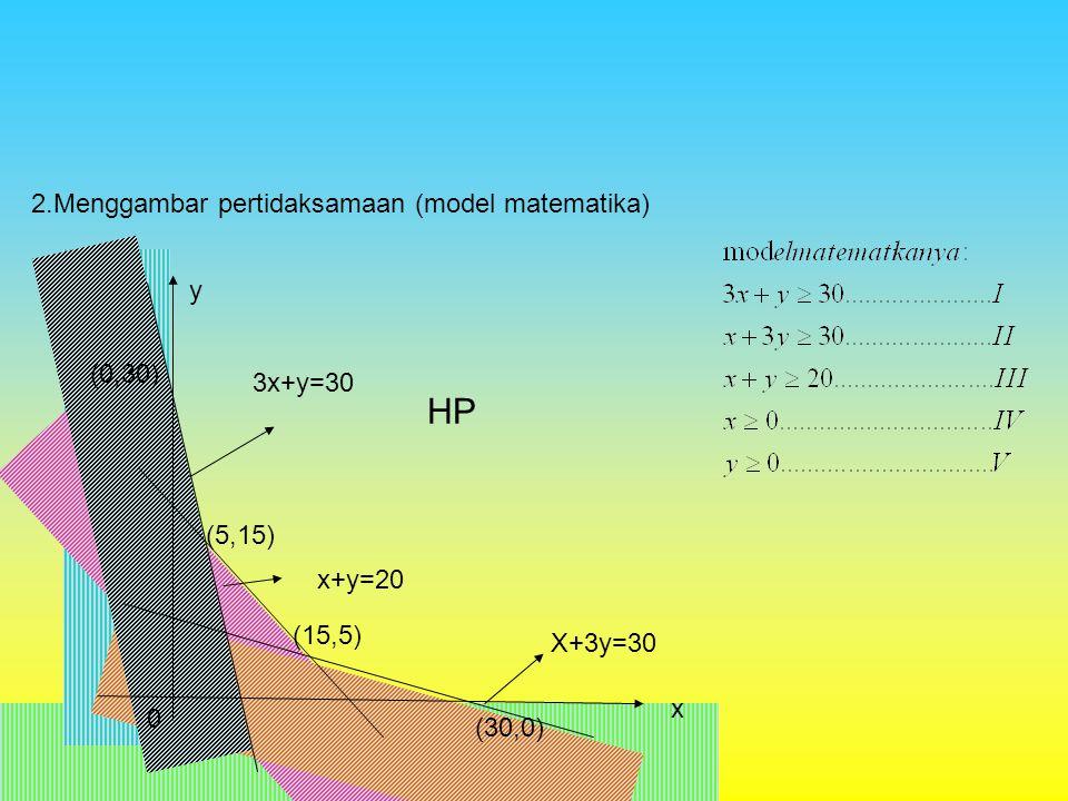 HP 2.Menggambar pertidaksamaan (model matematika) y (0,30) 3x+y=30