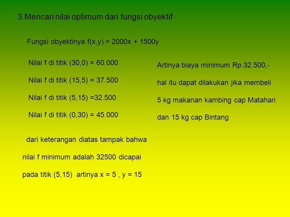 3.Mencari nilai optimum dari fungsi obyektif