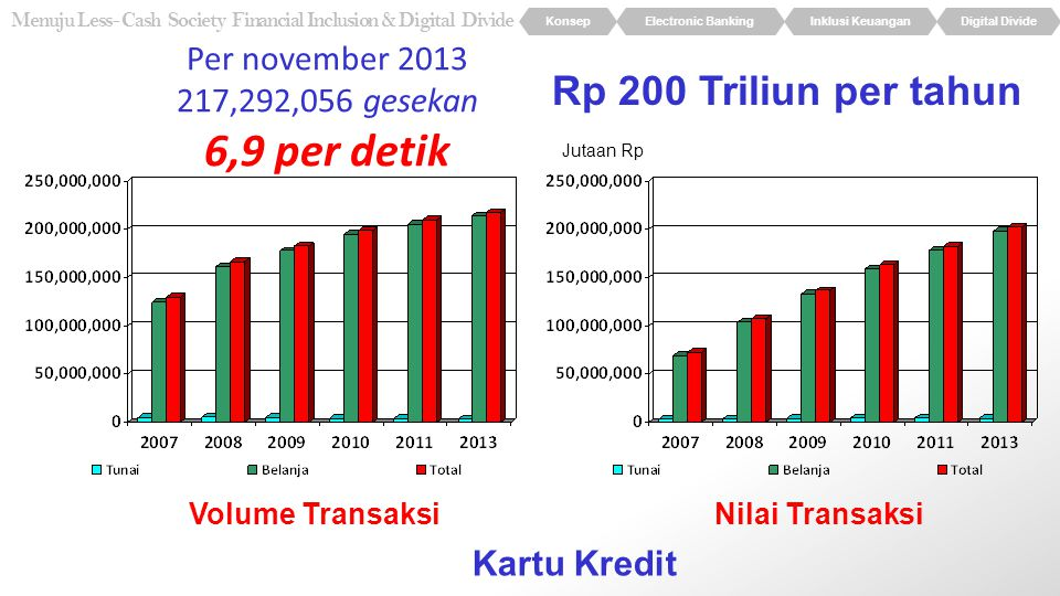 6,9 per detik Rp 200 Triliun per tahun Per november 2013