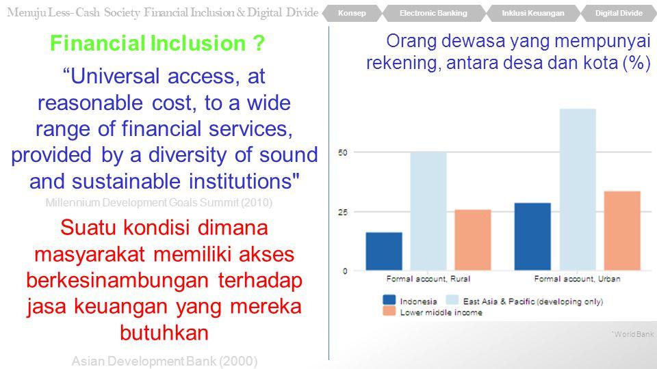 Financial Inclusion Orang dewasa yang mempunyai rekening, antara desa dan kota (%)