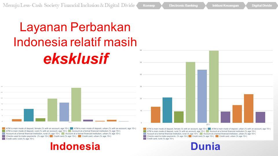 Layanan Perbankan Indonesia relatif masih eksklusif