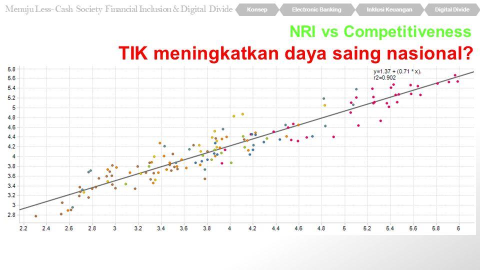 NRI vs Competitiveness TIK meningkatkan daya saing nasional