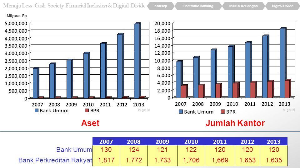 Aset Jumlah Kantor 2007 2008 2009 2010 2011 2012 2013 Bank Umum 130