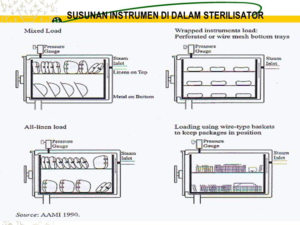 SUSUNAN INSTRUMEN DI DALAM STERILISATOR
