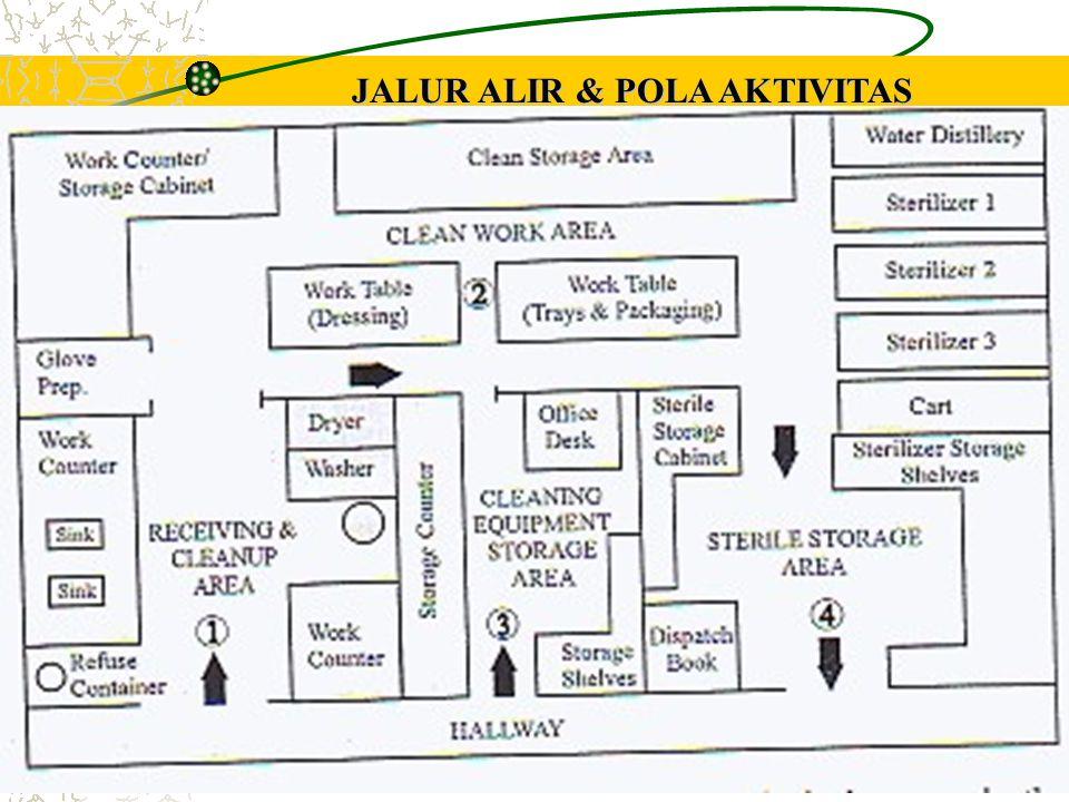 JALUR ALIR & POLA AKTIVITAS UNTUK KLINIK BESAR
