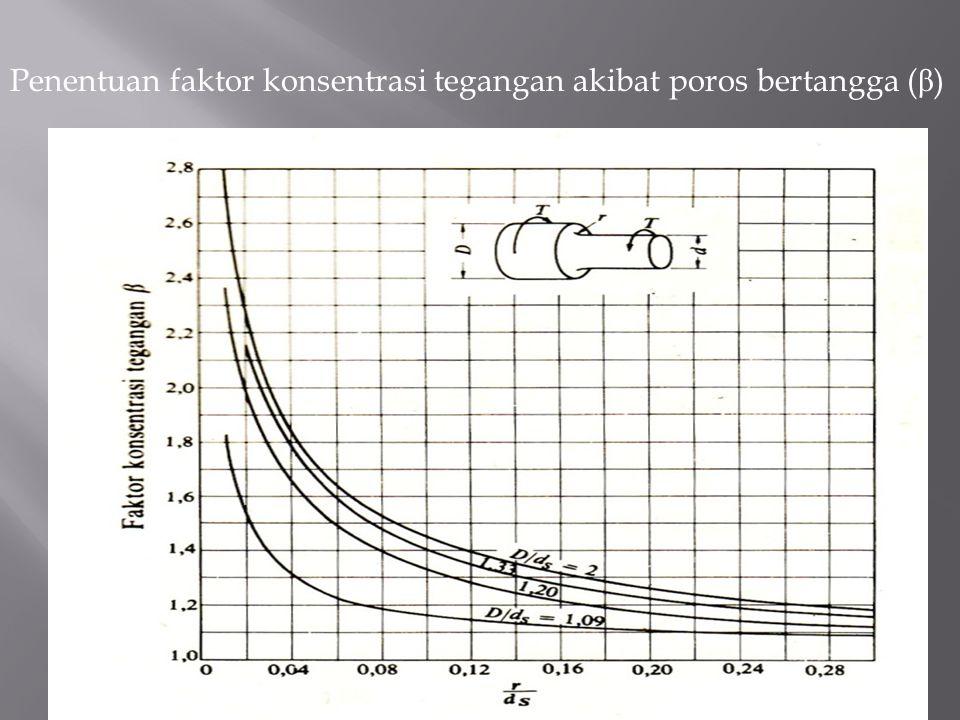 Penentuan faktor konsentrasi tegangan akibat poros bertangga (β)
