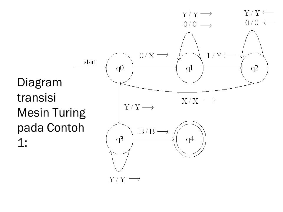 Diagram transisi Mesin Turing pada Contoh 1: