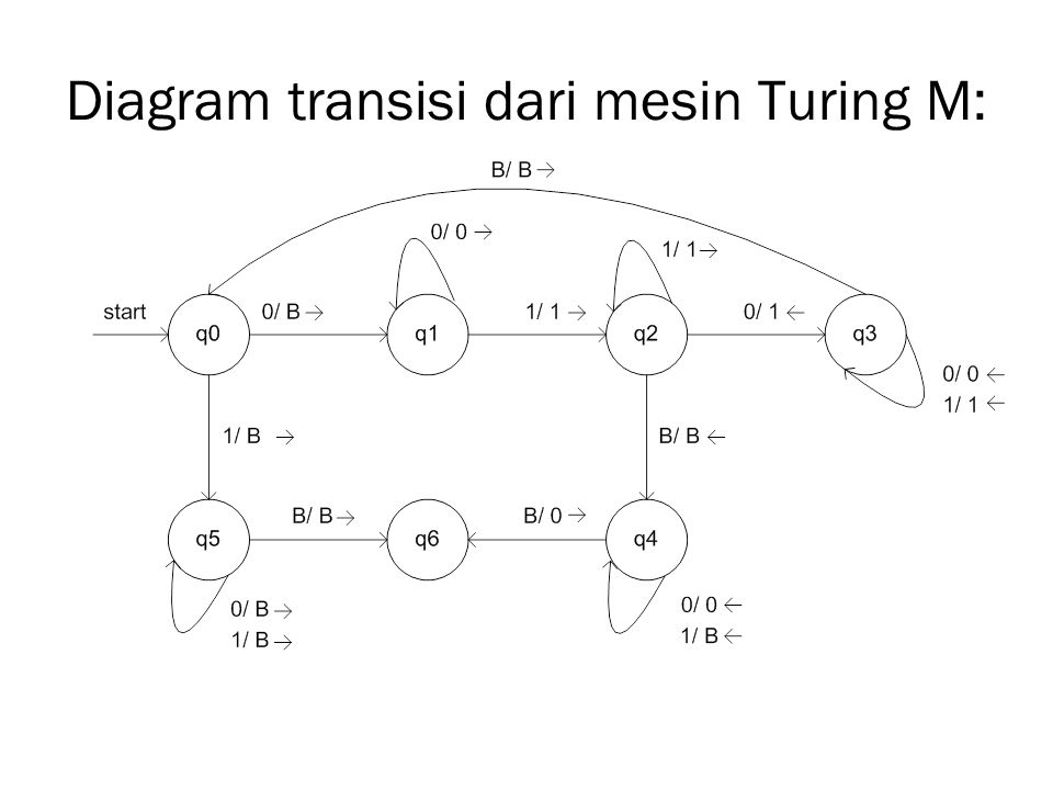 Diagram transisi dari mesin Turing M: