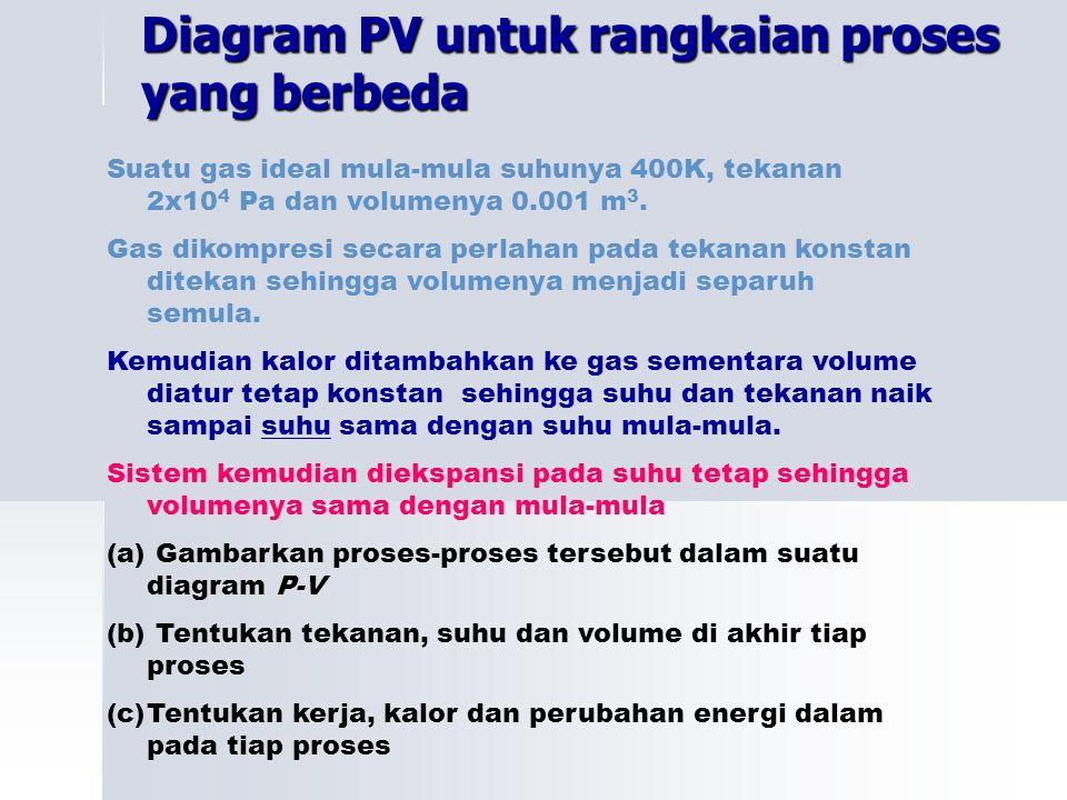 Diagram PV untuk rangkaian proses yang berbeda