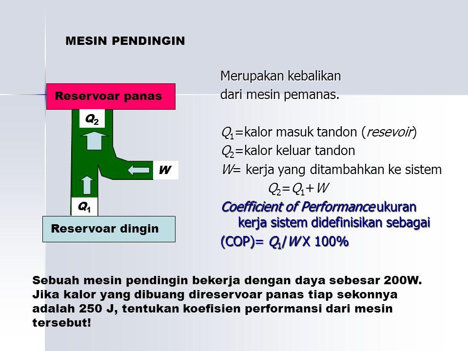 Q1=kalor masuk tandon (resevoir) Q2=kalor keluar tandon